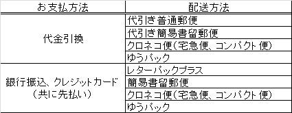 支払方法と配送方法の表